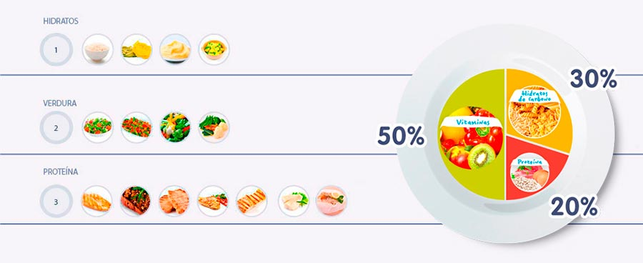 El método del plato ayuda a visualizar quan equilibrada resulta una dieta