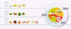 El mètode del plat ajuda a visualitzar com d'equilibrada resulta una dieta