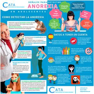 Primeros síntomas de la anorexia